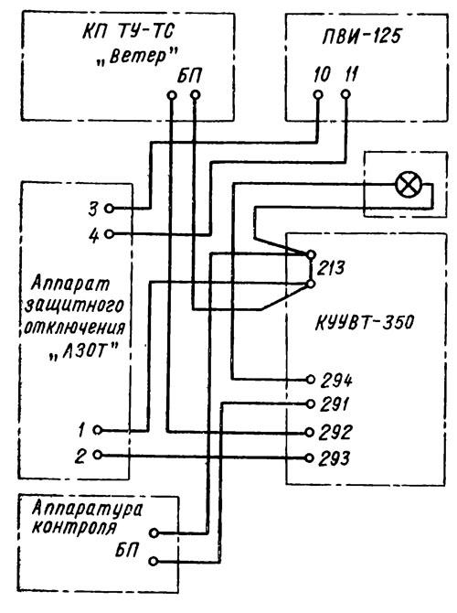 (б) и КУУВТ-350, ПВИ-125Б,