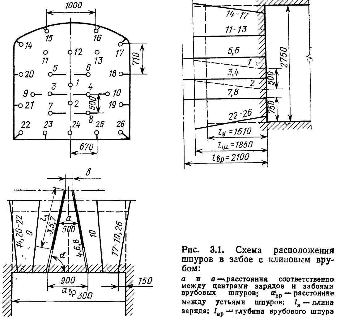 Схема расположения шпуров в забое