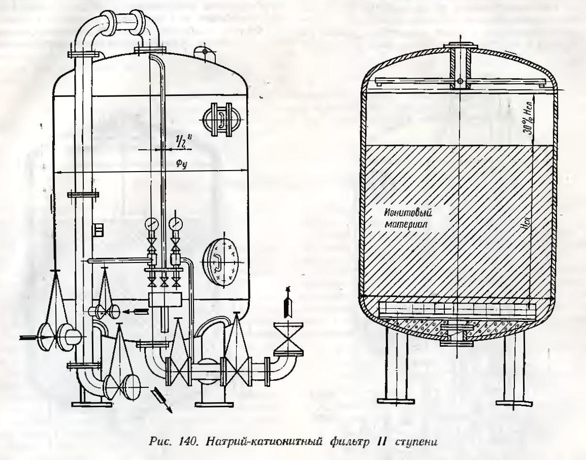 Фильтры ионитные противоточные