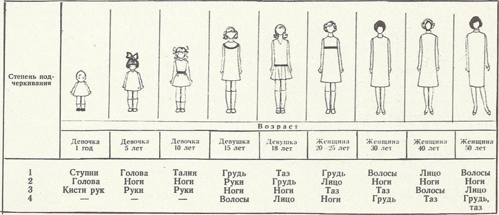 Развитие девочки по годам в картинках