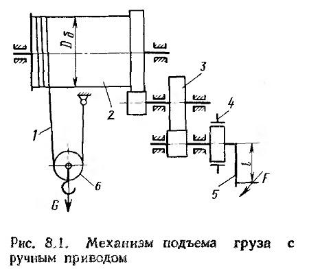 Грузоупорный тормоз на механизмах подъема