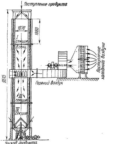 Схема сушилки «Эврика».