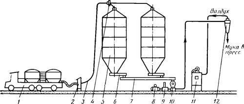 Схема подготовки муки