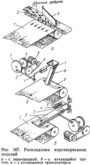 Движение транспортера равномерное оквэд конвейер