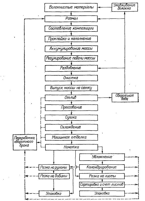 Охарактеризуйте технологическую схему производства