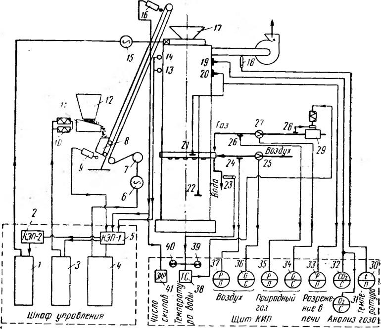 Схема автоматизации печи фтл