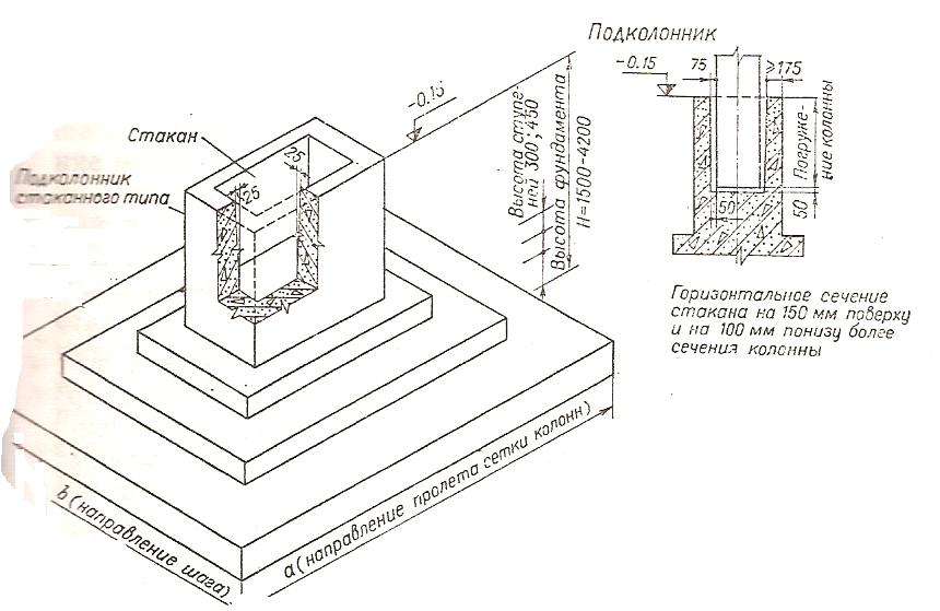 Фундаменты железобетонные с подколонниками черкасский завод жби