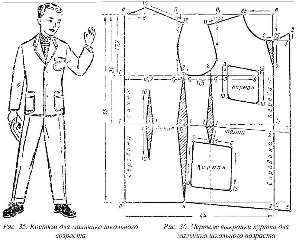 Выкройка куртки своими руками