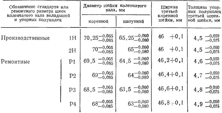 магазинов Абакана количество ремонтных размеров к вала ямз-236 действия международного договора