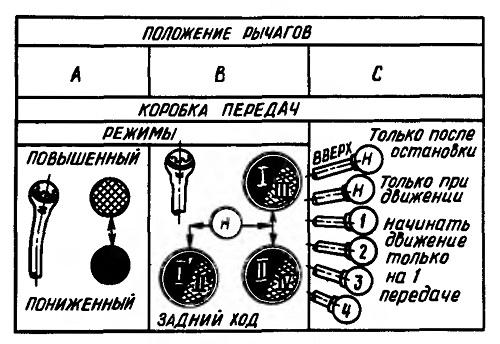 Схема переключения кпп т 150к с обозначениями
