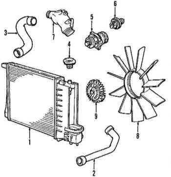 5.1.1 System chłodzenia silnika BMW 3 (E46)