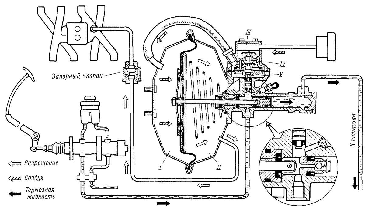 Схема вакуумного усилителя тормозов на газ-53