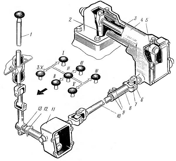 Схема передач на мазе 5549