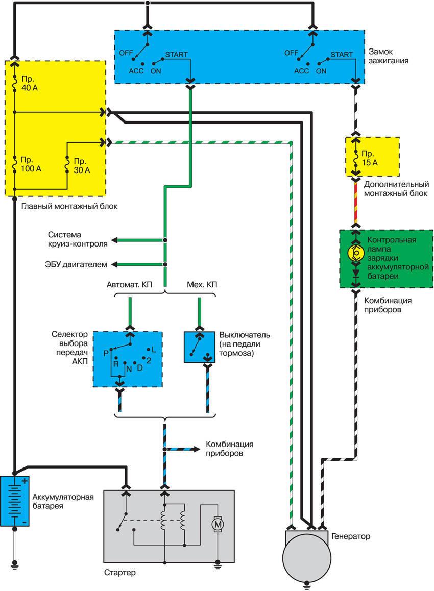 Выбор схемы управления пуском электродвигателя