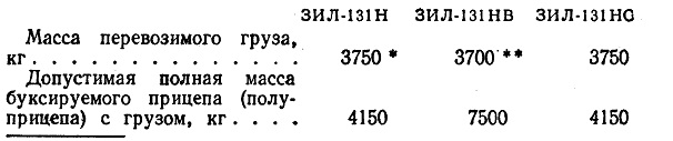Техническое описание зил 131